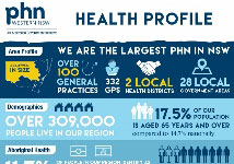 WNSW PHN Health Profile