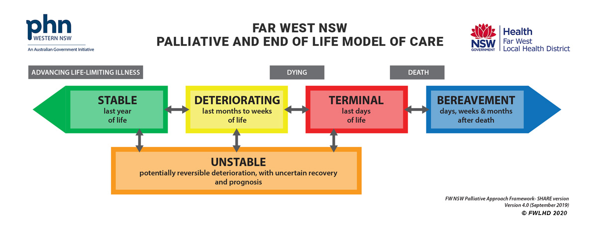 Far West NSW Palliative and End of Life Model of Care
